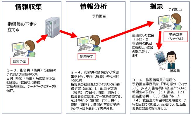 Profit_saiteki