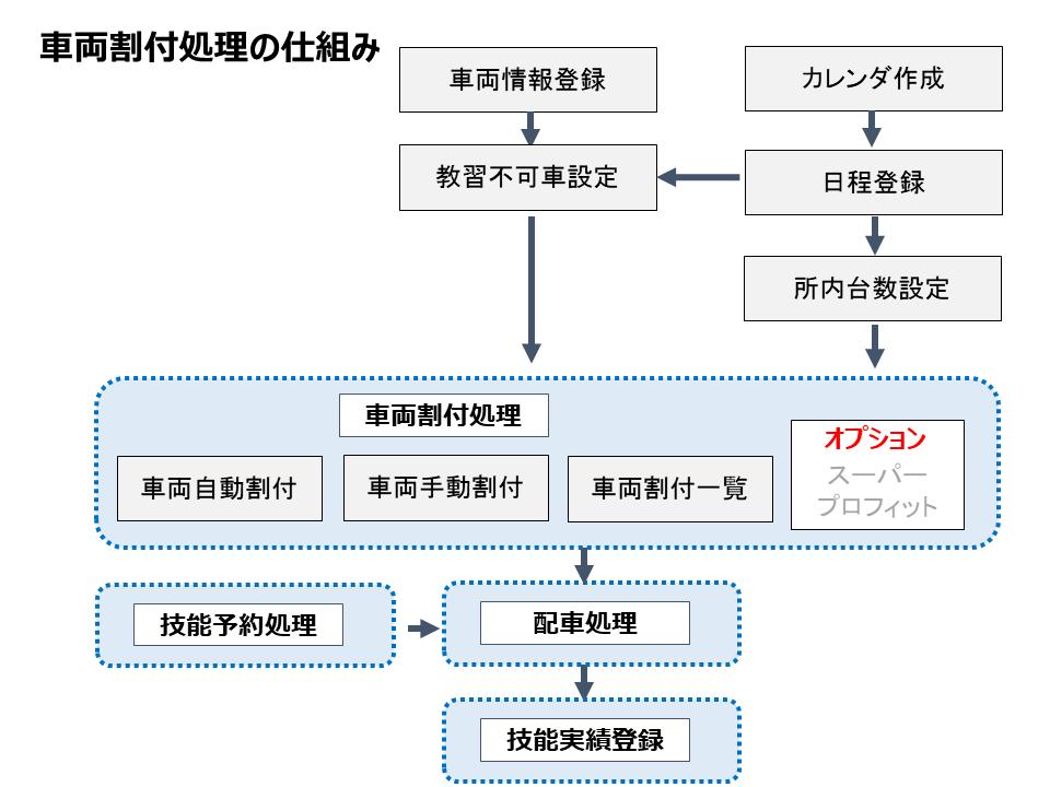 Profit_sharyo